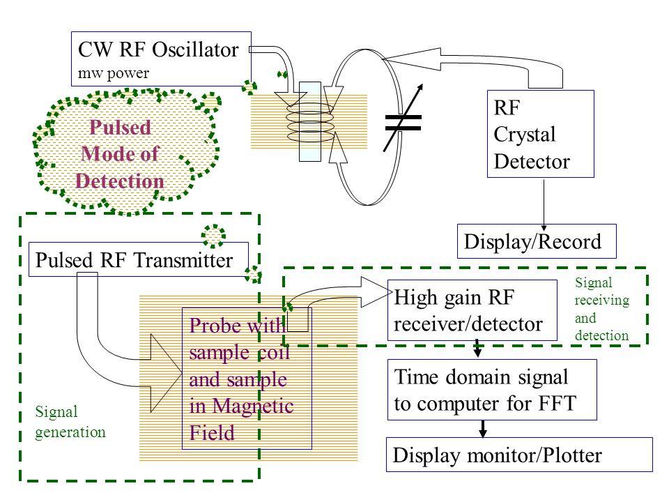Pulsed Mode of Detection
