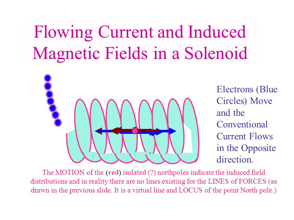 Flowing Current and Induced Magnetic Fields in a Solenoid