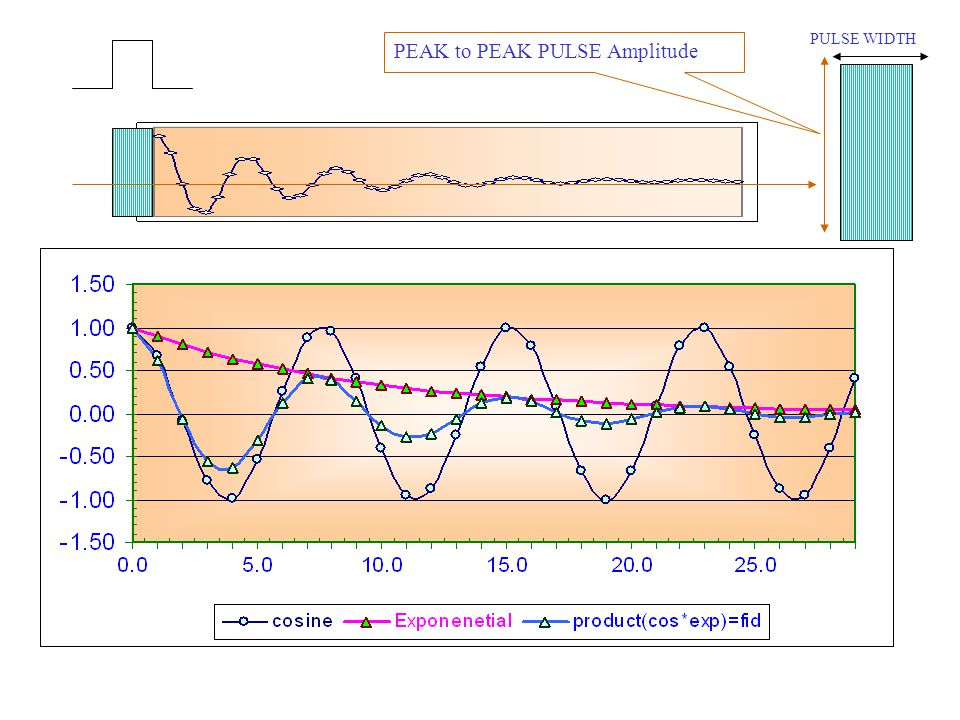 PEAK to PEAK PULSE Amplitude