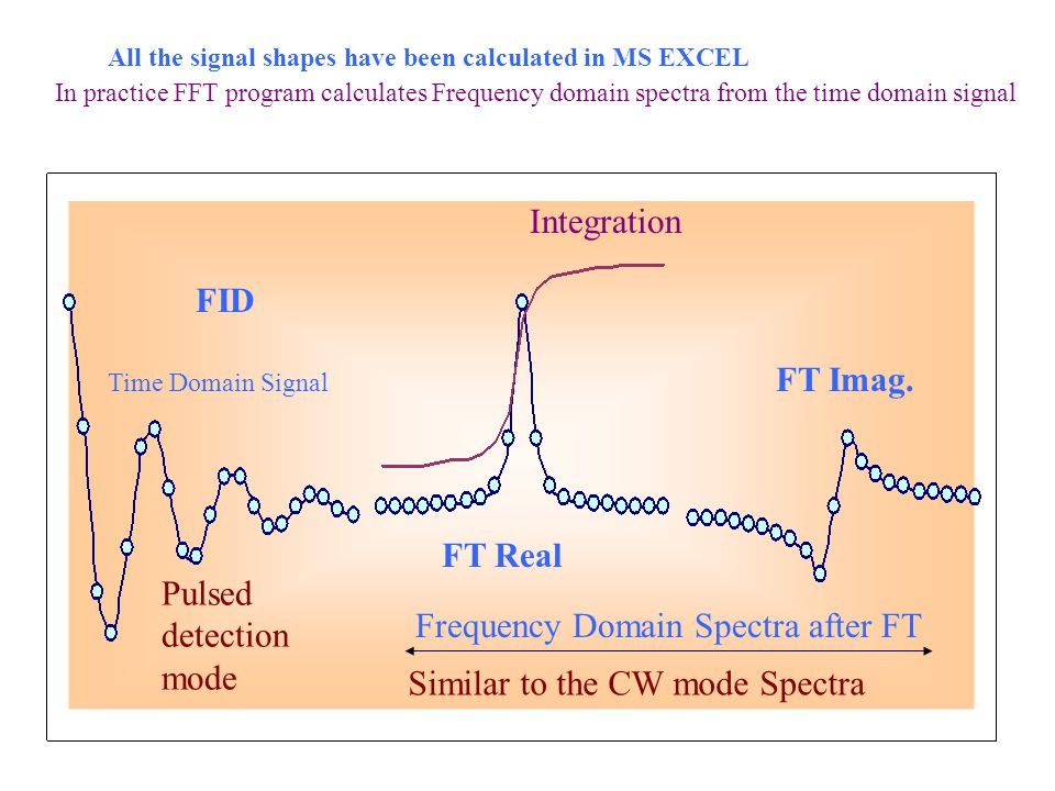 Frequency Domain Spectra after FT