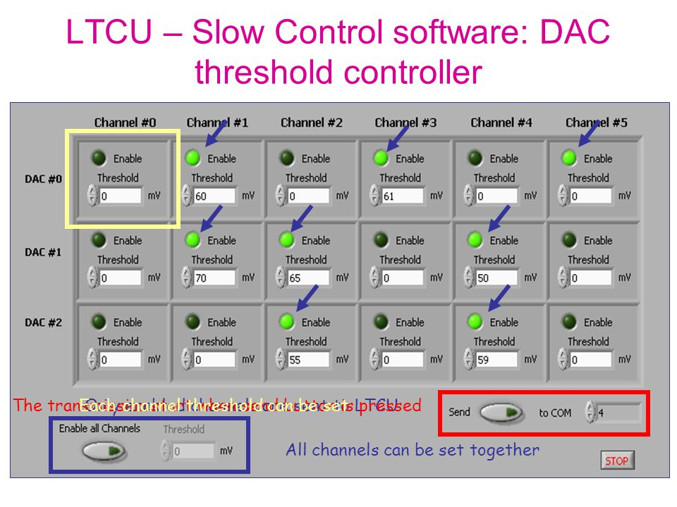 LTCU – Slow Control software: DAC threshold controller