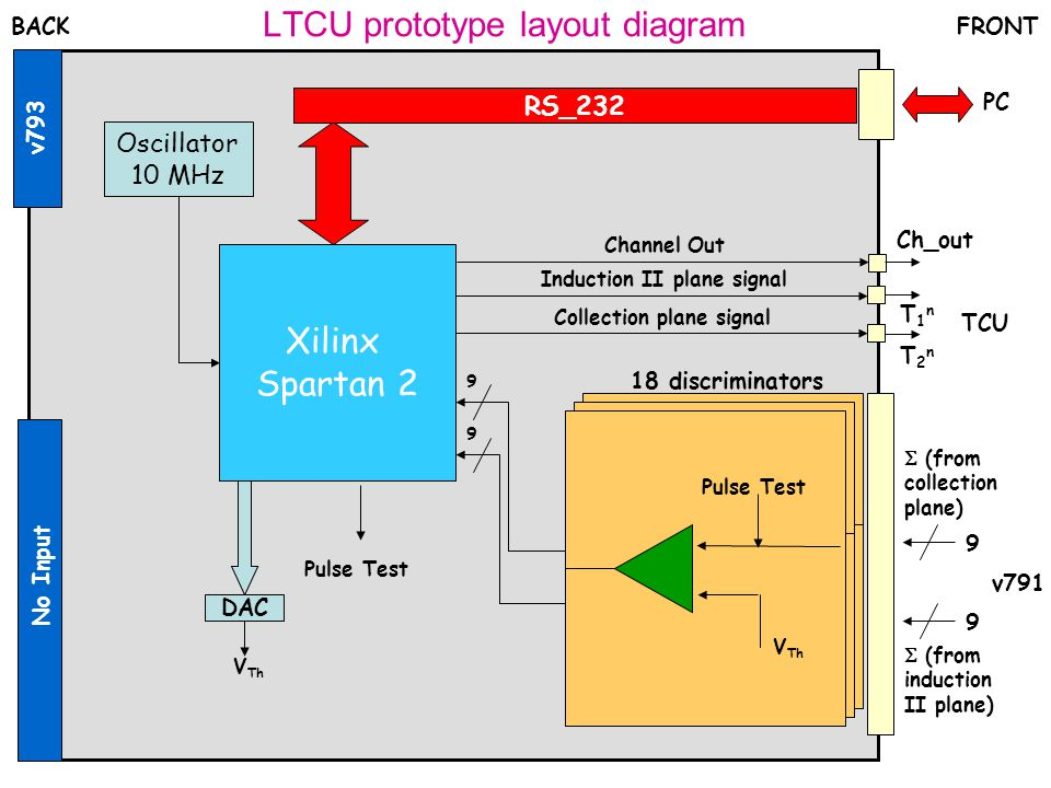 LTCU prototype layout diagram