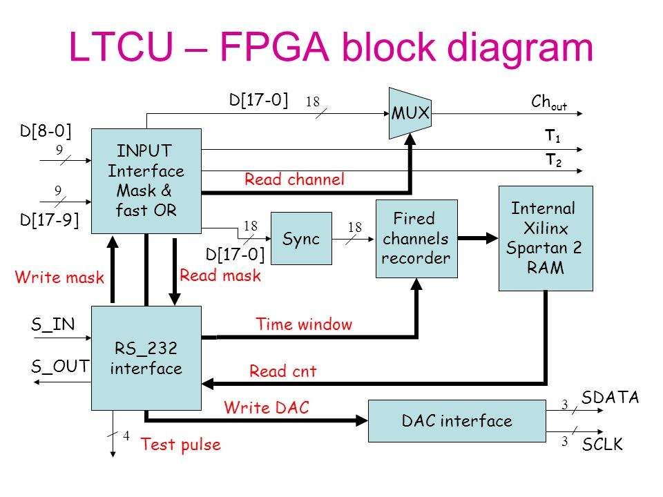 LTCU – FPGA block diagram