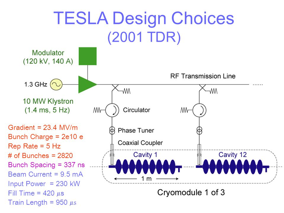 TESLA Design Choices (2001 TDR)