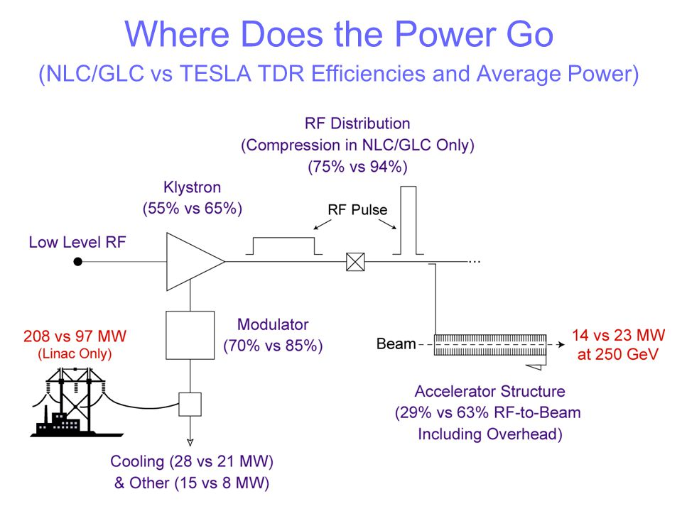 (NLC/GLC vs TESLA TDR Efficiencies and Average Power)