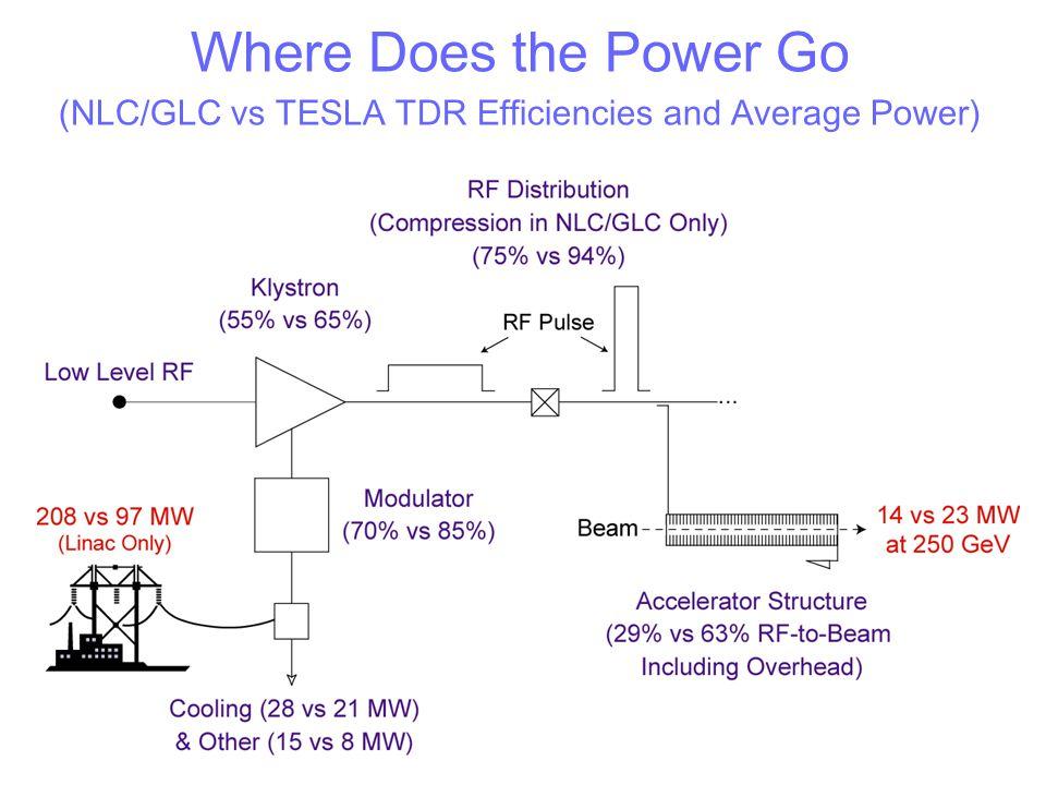 (NLC/GLC vs TESLA TDR Efficiencies and Average Power)