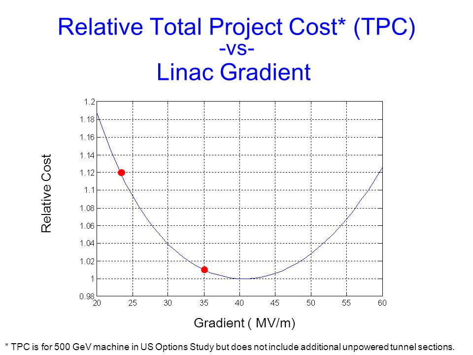 Relative Total Project Cost* (TPC)