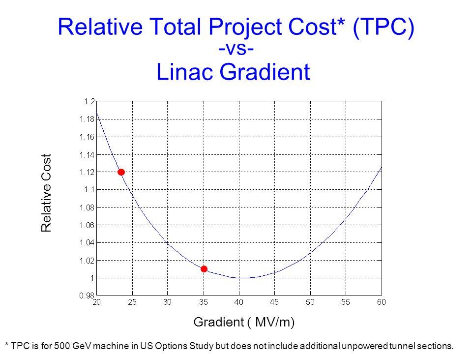 Relative Total Project Cost* (TPC)