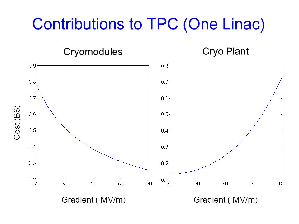 Contributions to TPC (One Linac)