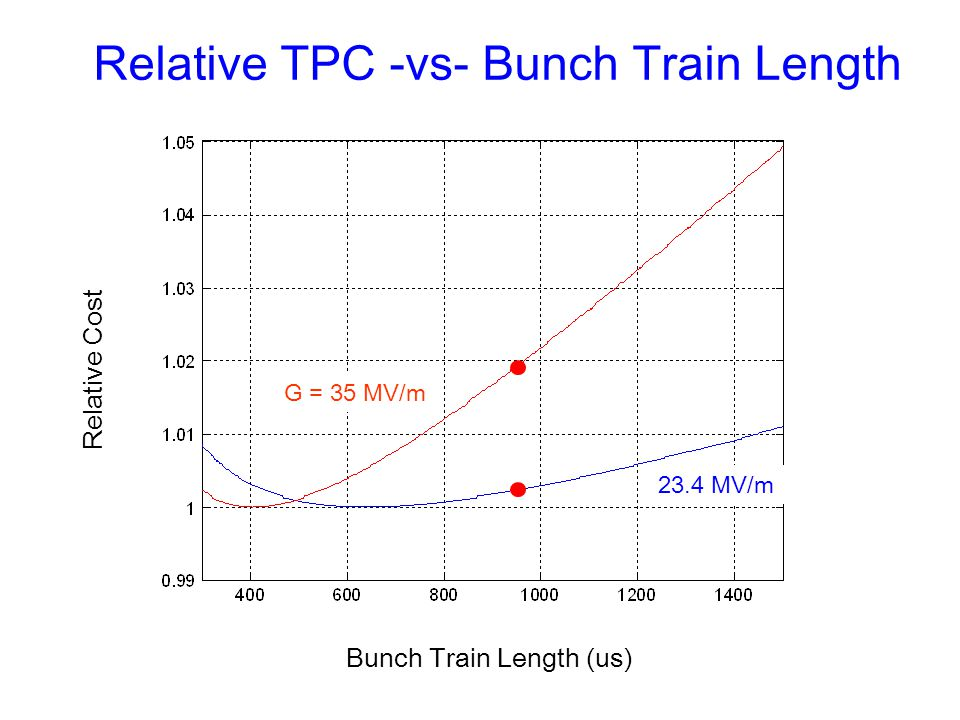 Relative TPC -vs- Bunch Train Length