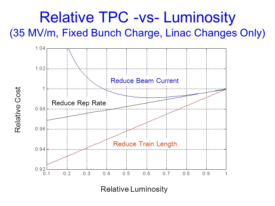 Relative TPC -vs- Luminosity