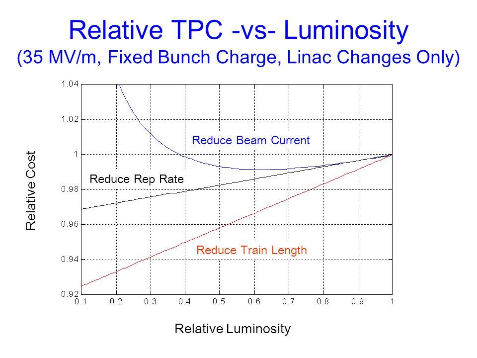 Relative TPC -vs- Luminosity