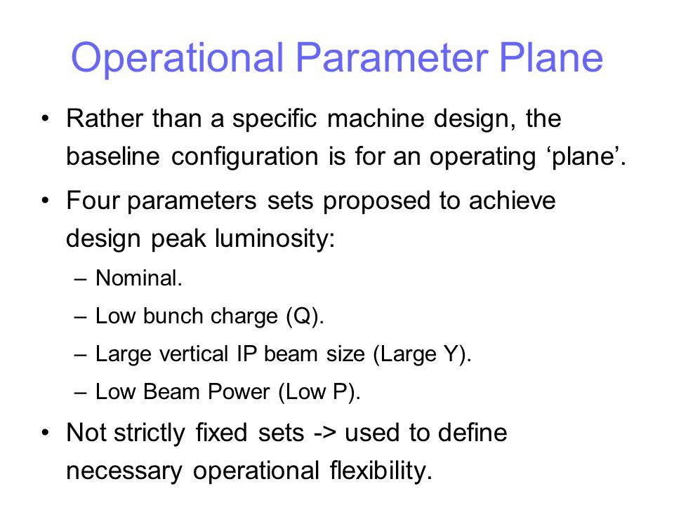 Operational Parameter Plane