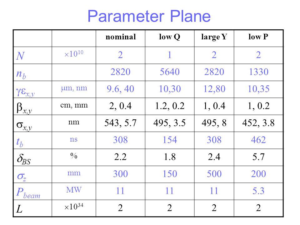 Parameter Plane N nb gex,y bx,y sx,y tb dBS sz Pbeam L 2 1 2820 5640