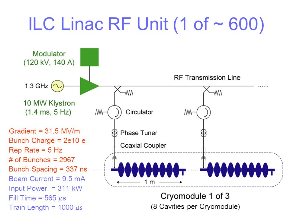 ILC Linac RF Unit (1 of ~ 600) Gradient = 31.5 MV/m