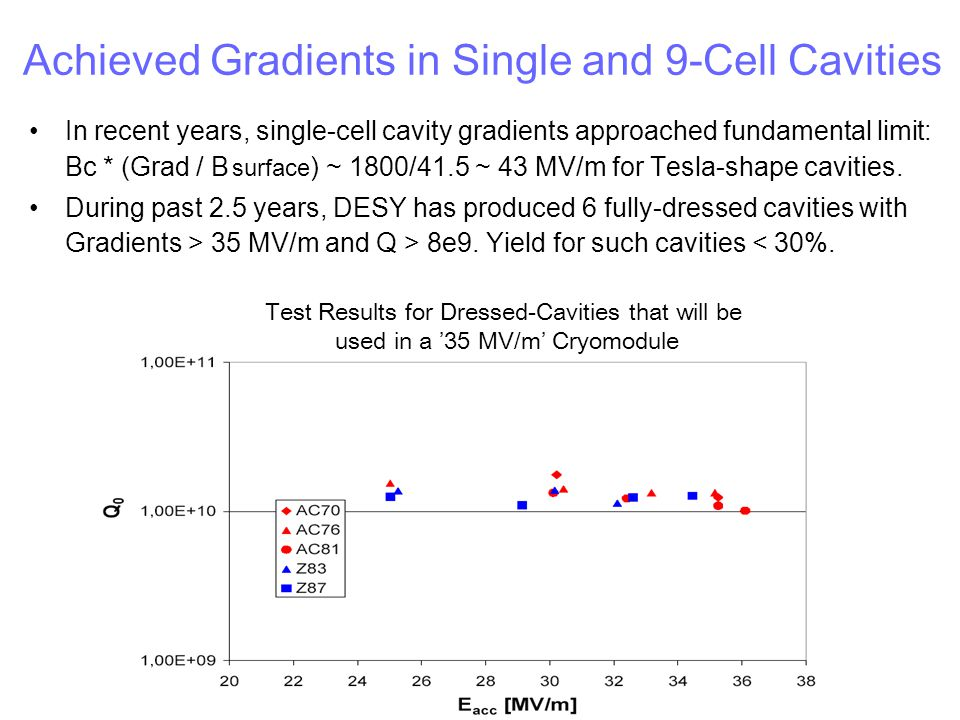 Achieved Gradients in Single and 9-Cell Cavities