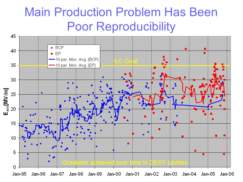 Main Production Problem Has Been Poor Reproducibility