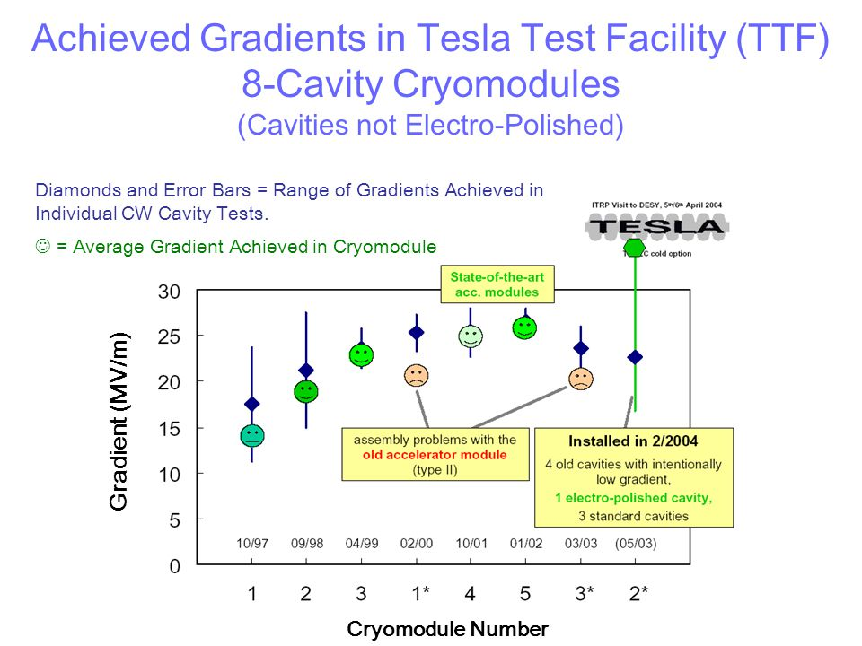 Achieved Gradients in Tesla Test Facility (TTF) 8-Cavity Cryomodules