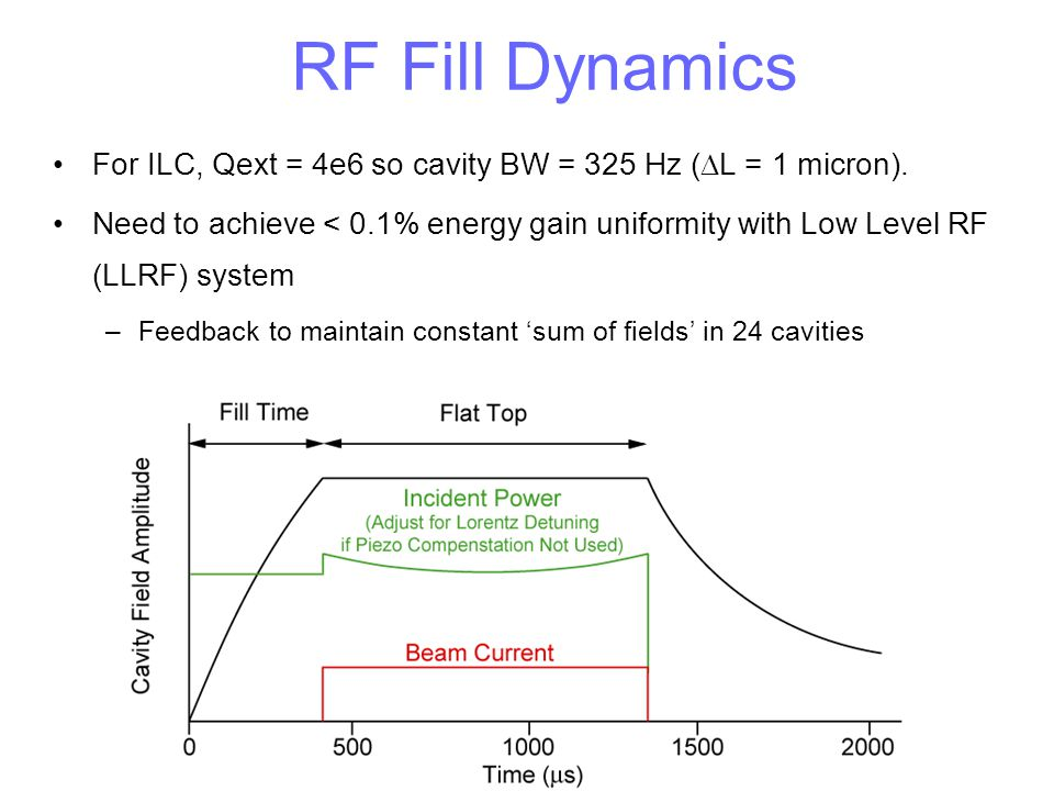 RF Fill Dynamics For ILC, Qext = 4e6 so cavity BW = 325 Hz (DL = 1 micron).