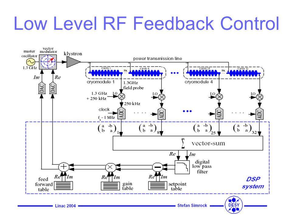 Low Level RF Feedback Control