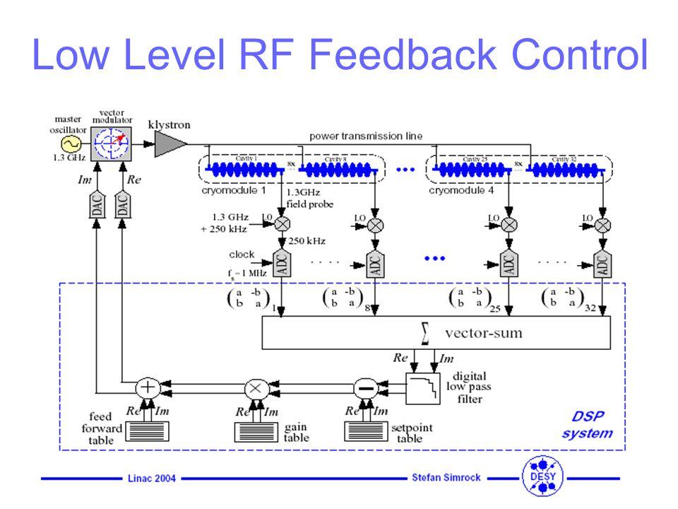 Low Level RF Feedback Control