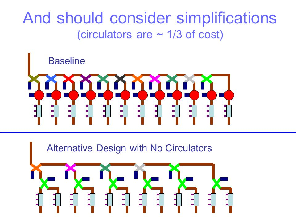 And should consider simplifications (circulators are ~ 1/3 of cost)