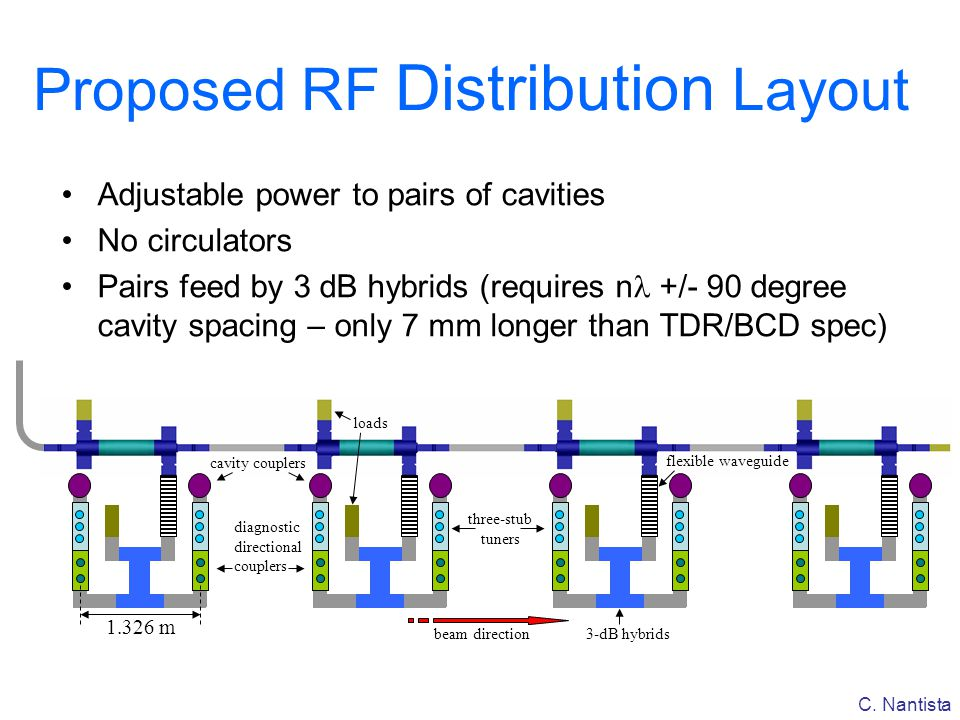 Proposed RF Distribution Layout
