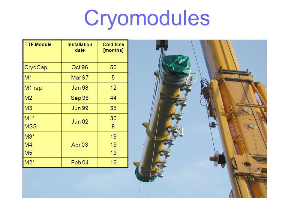 Cryomodules CryoCap Oct 96 50 M1 Mar 97 5 M1 rep. Jan 98 12 M2 Sep 98