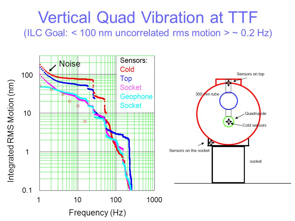 Vertical Quad Vibration at TTF (ILC Goal: < 100 nm uncorrelated rms motion > ~ 0.2 Hz)