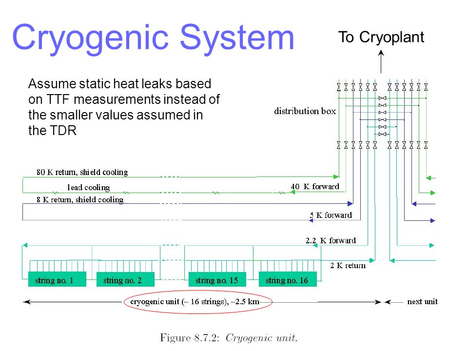 Cryogenic System TESLA cryogenic unit To Cryoplant