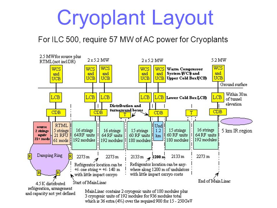 For ILC 500, require 57 MW of AC power for Cryoplants