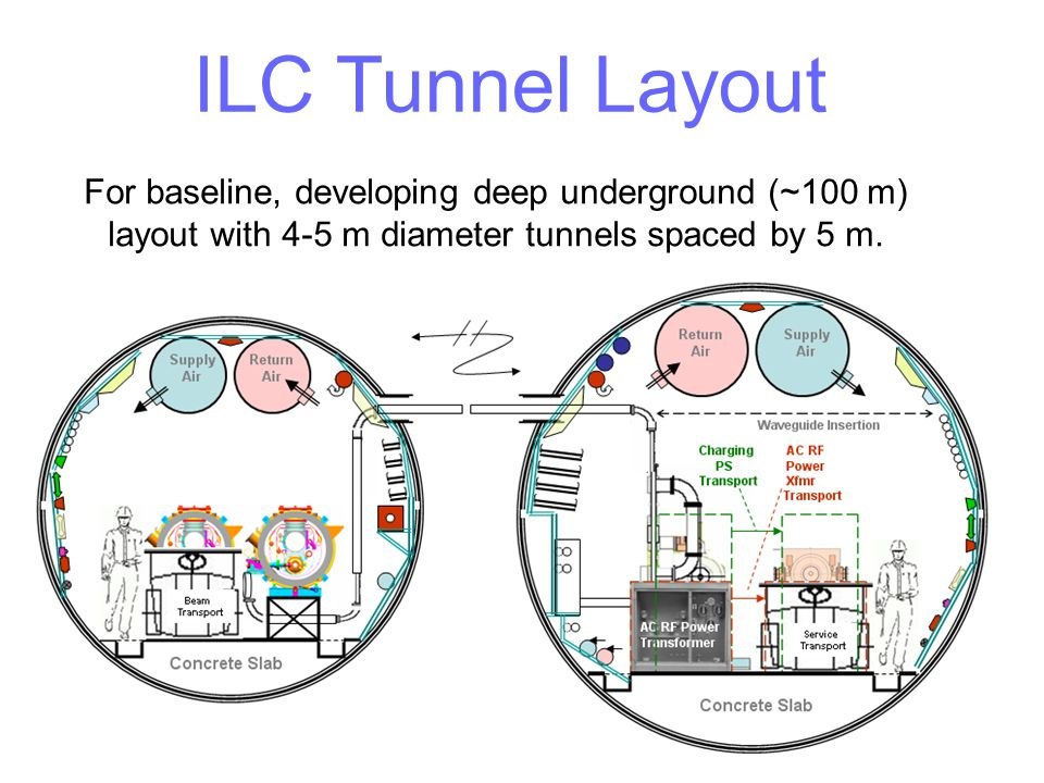 ILC Tunnel Layout For baseline, developing deep underground (~100 m) layout with 4-5 m diameter tunnels spaced by 5 m.