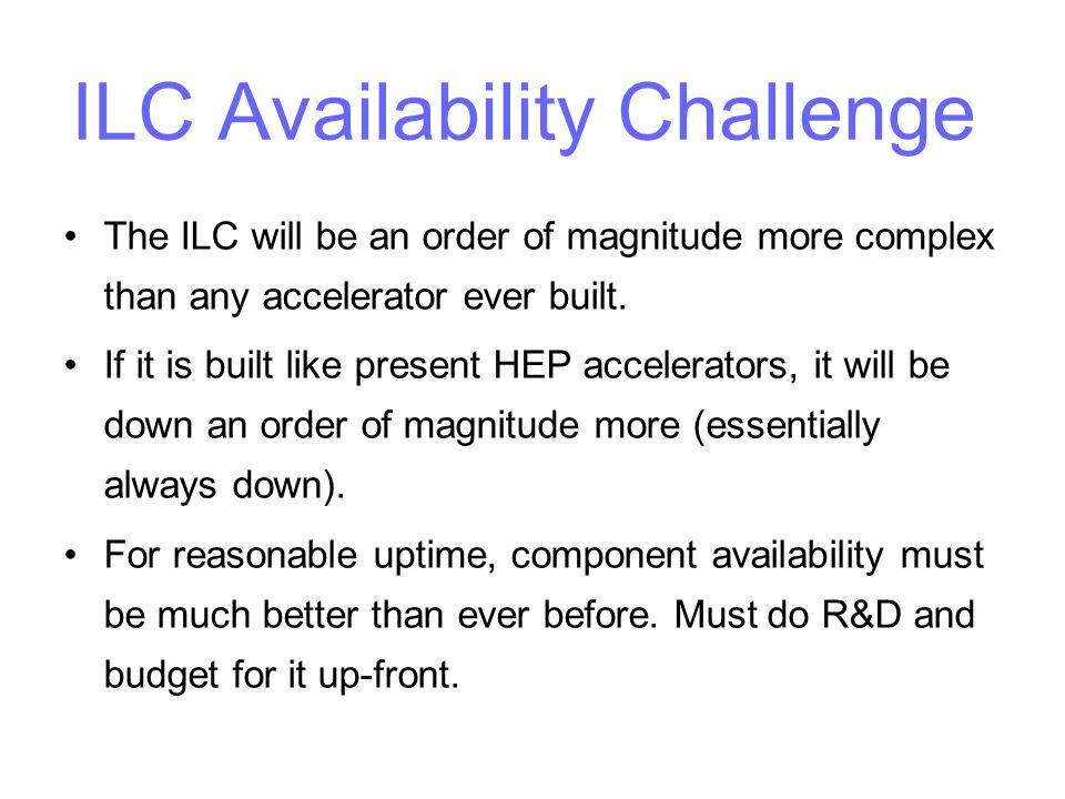 ILC Availability Challenge