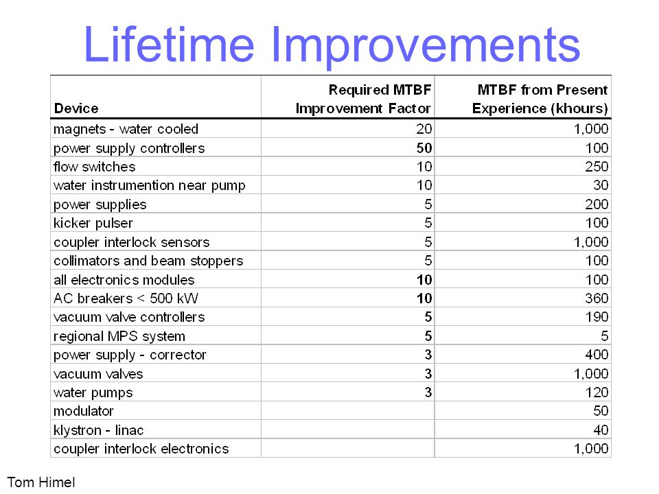 Lifetime Improvements