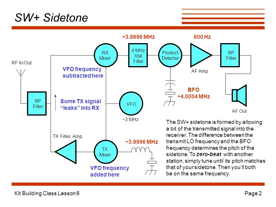 SW+ Sidetone ~3.9996 MHz 800 Hz VFO frequency subtracted here BFO