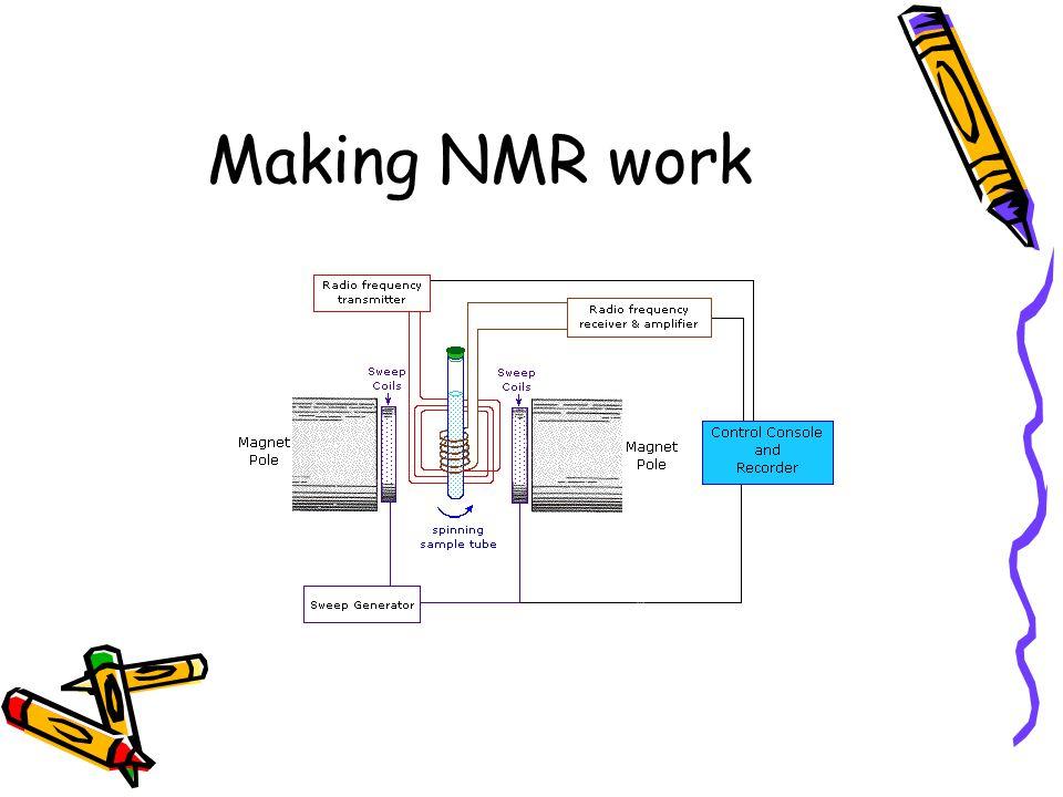 Making NMR work