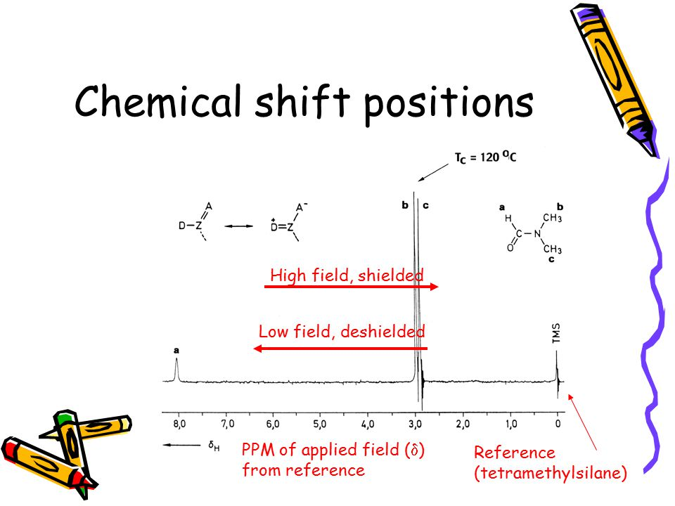 Chemical shift positions