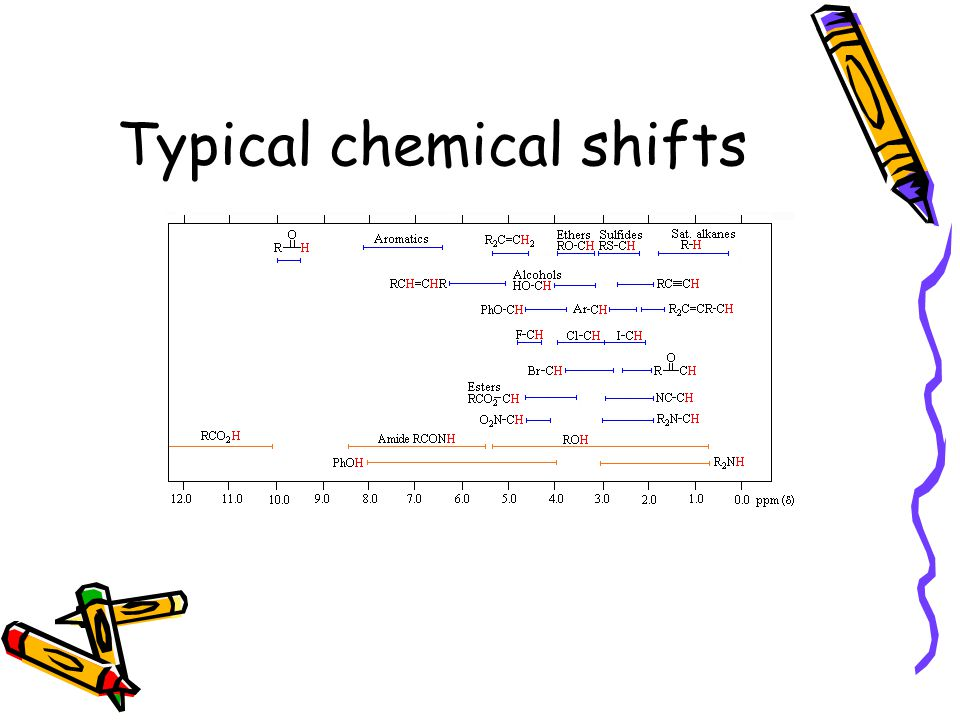 Typical chemical shifts