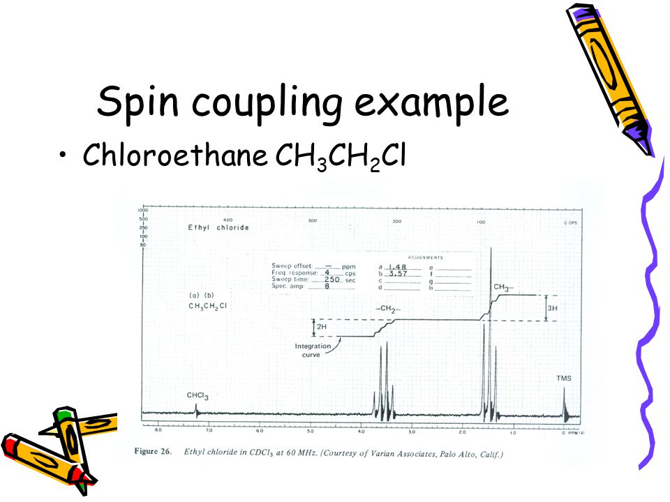 Spin coupling example Chloroethane CH3CH2Cl