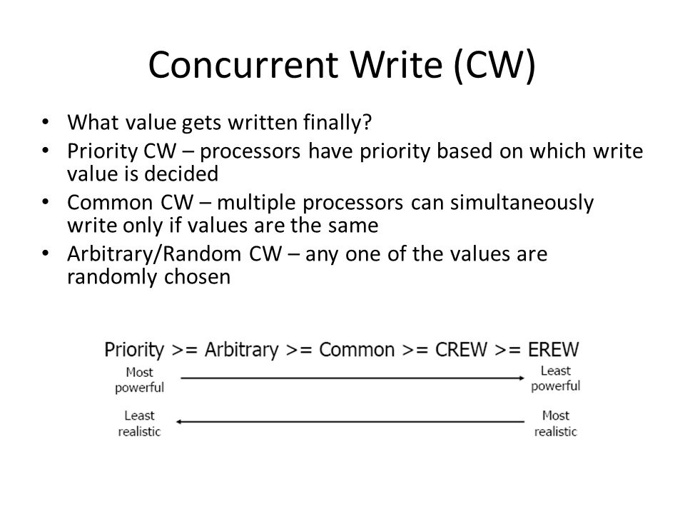 Concurrent Write (CW) What value gets written finally