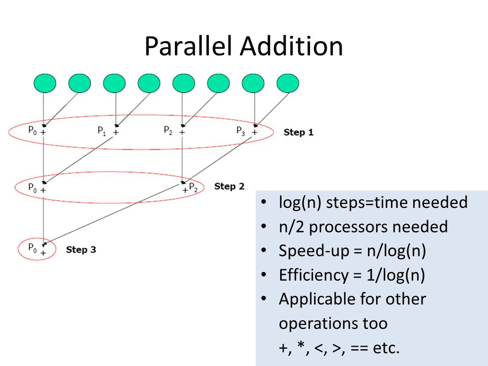 Parallel Addition log(n) steps=time needed n/2 processors needed
