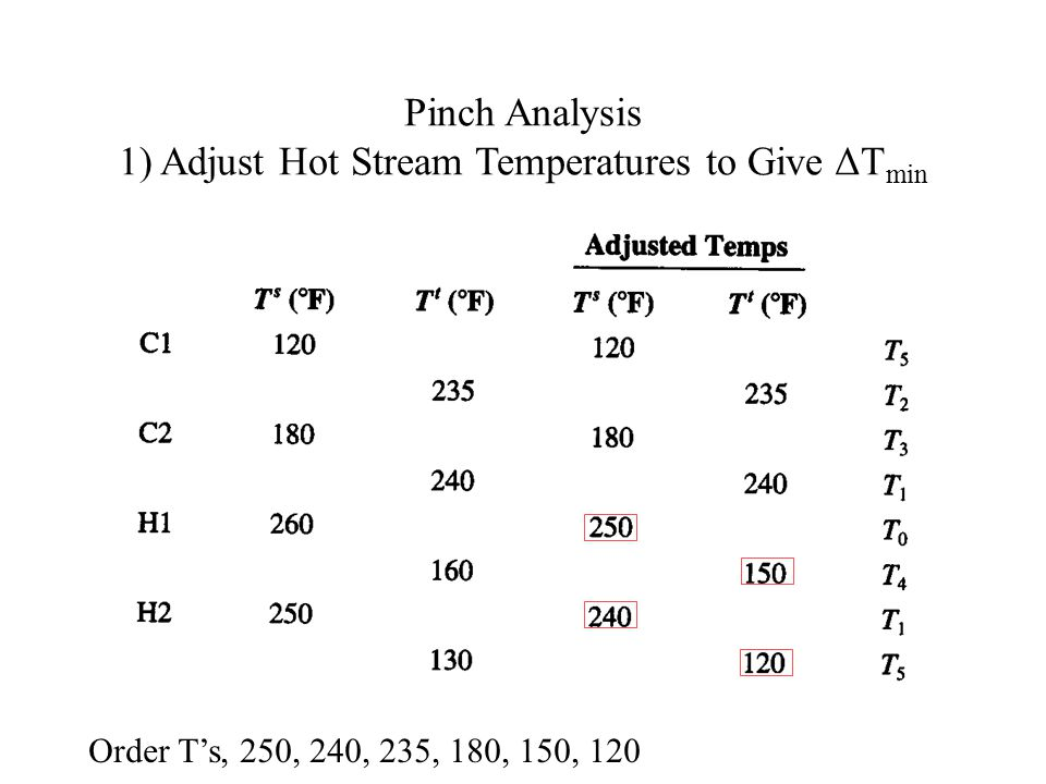 Pinch Analysis 1) Adjust Hot Stream Temperatures to Give ΔTmin