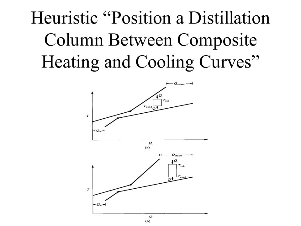 Heuristic Position a Distillation Column Between Composite Heating and Cooling Curves