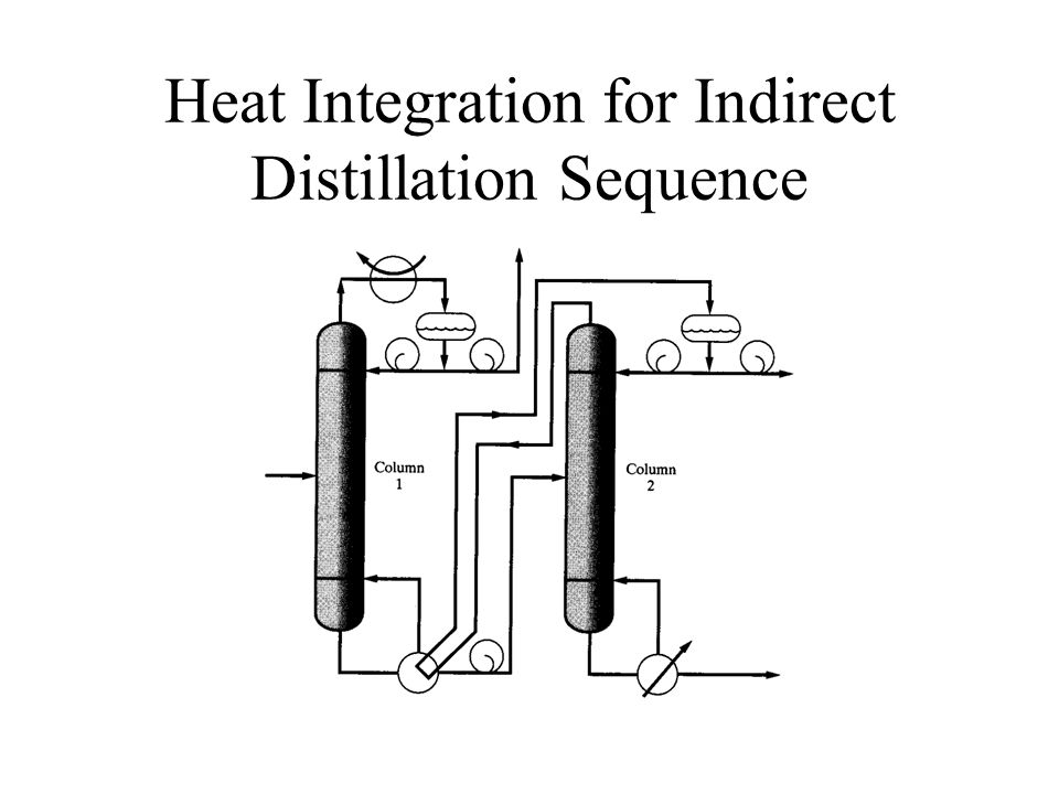 Heat Integration for Indirect Distillation Sequence