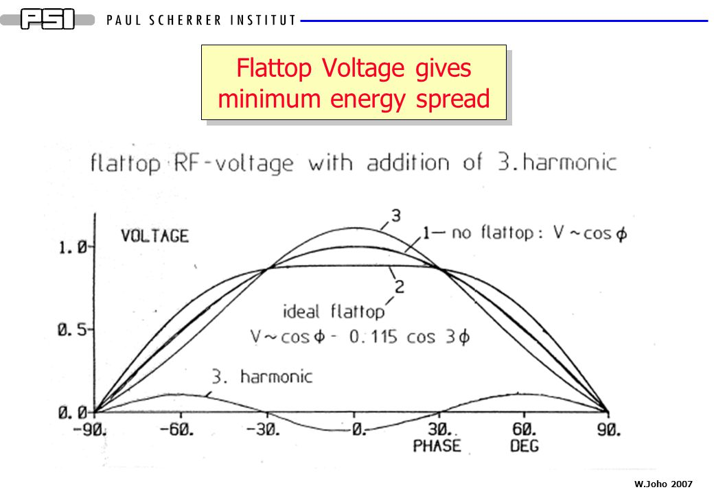 Flattop Voltage gives minimum energy spread