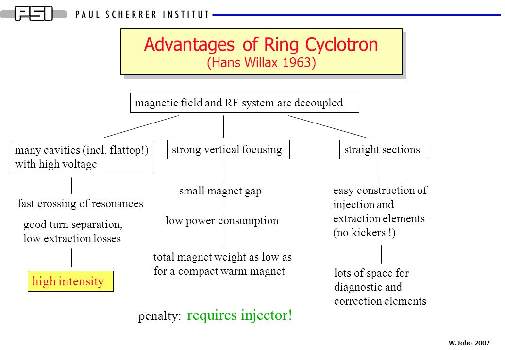 Advantages of Ring Cyclotron (Hans Willax 1963)