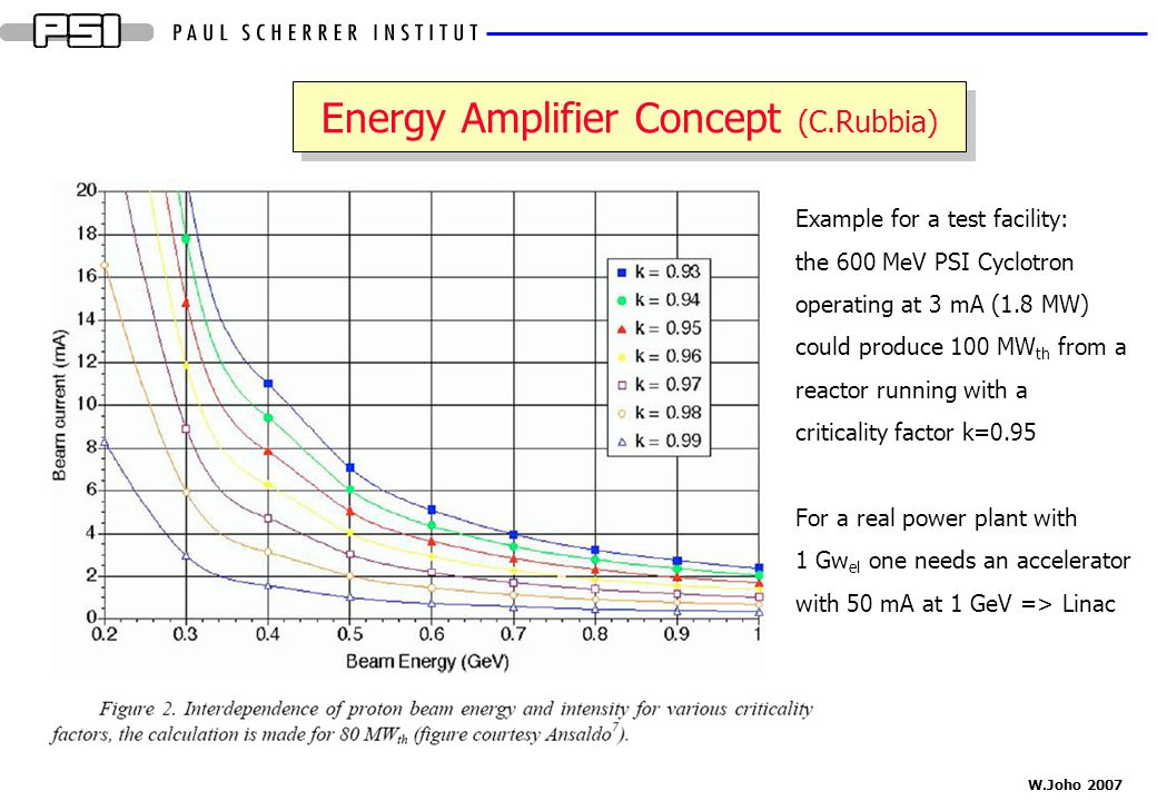 Energy Amplifier Concept (C.Rubbia)