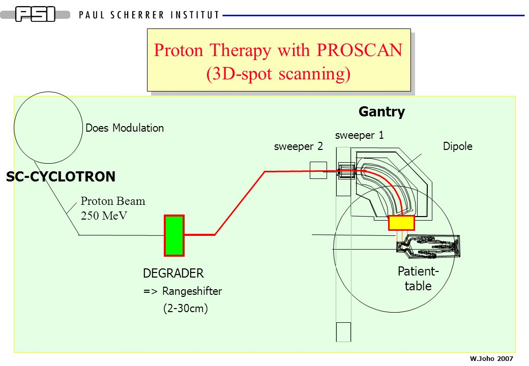 Proton Therapy with PROSCAN (3D-spot scanning)