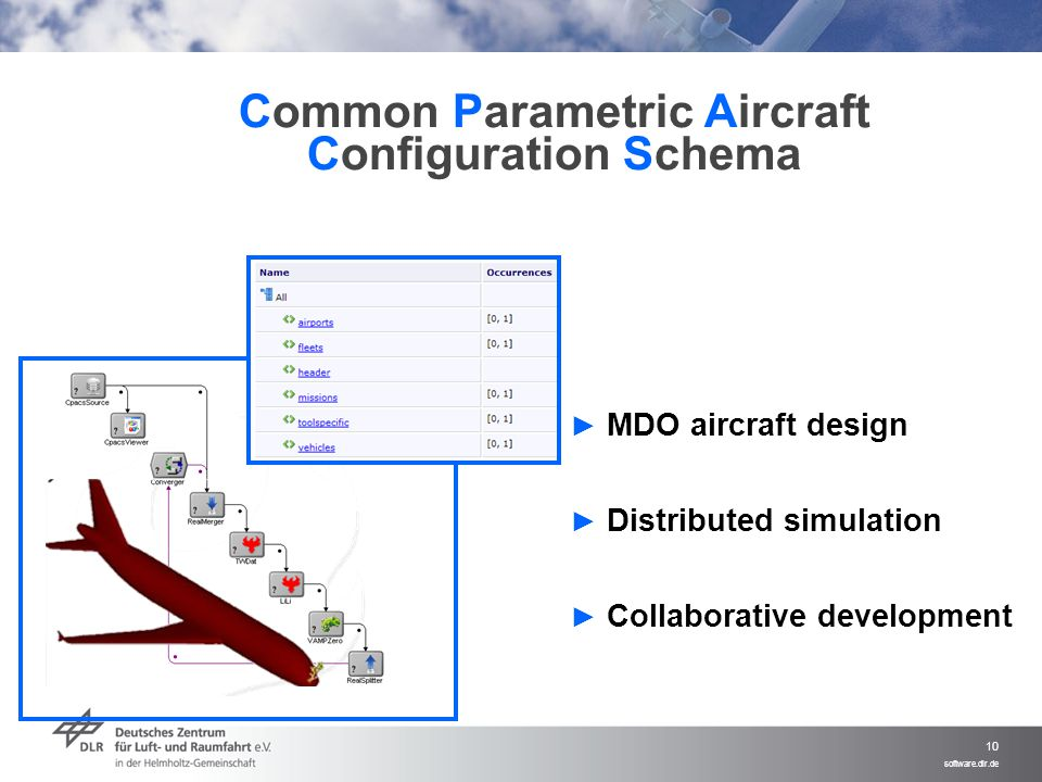 Common Parametric Aircraft Configuration Schema