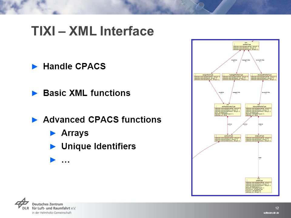 TIXI – XML Interface Handle CPACS Basic XML functions